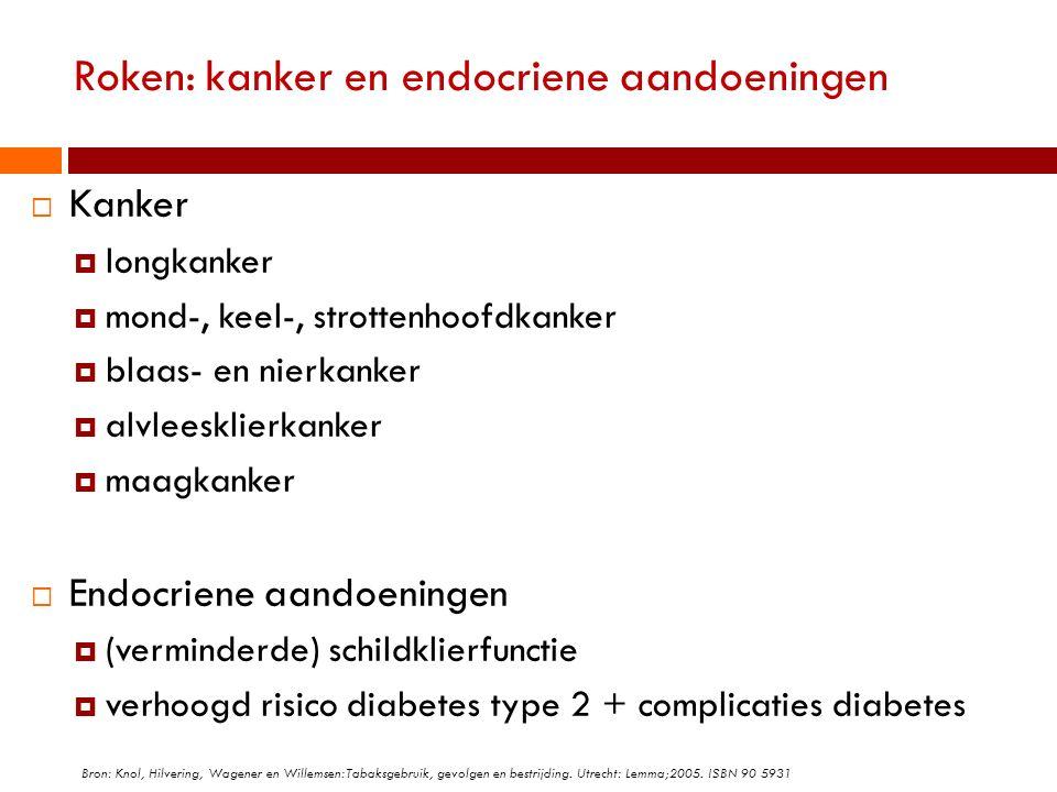 Roken: kanker en endocriene aandoeningen  Kanker  longkanker  mond-, keel-, strottenhoofdkanker  blaas- en nierkanker  alvleesklierkanker  maagk