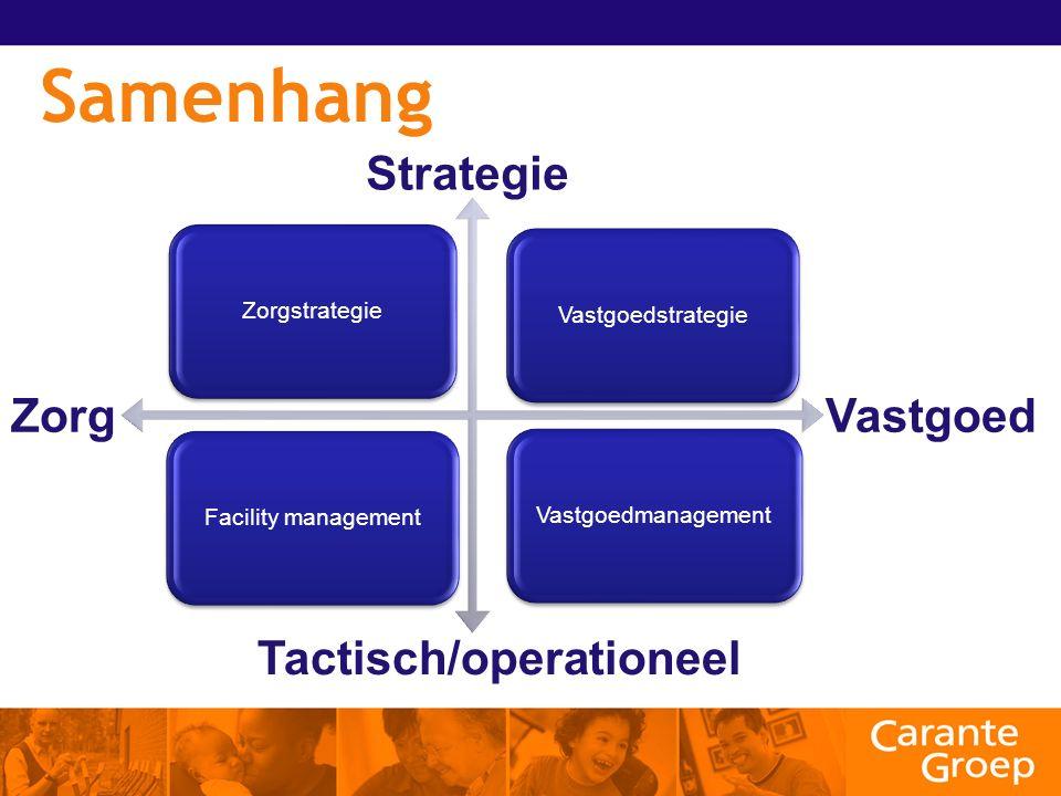 Samenhang VastgoedstrategieZorgstrategieFacility managementVastgoedmanagement Strategie ZorgVastgoed Tactisch/operationeel