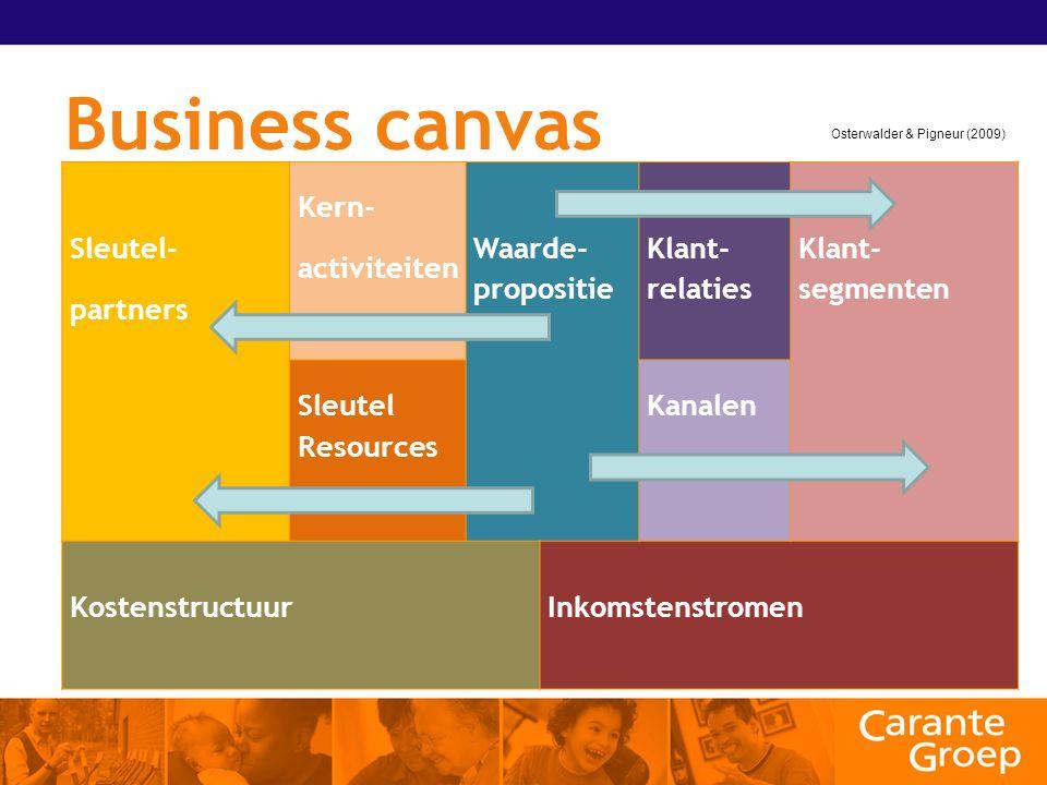 Business canvas Sleutel- partners Kern- activiteiten Waarde- propositie Klant- relaties Klant- segmenten Sleutel Resources Kanalen KostenstructuurInkomstenstromen Osterwalder & Pigneur (2009)