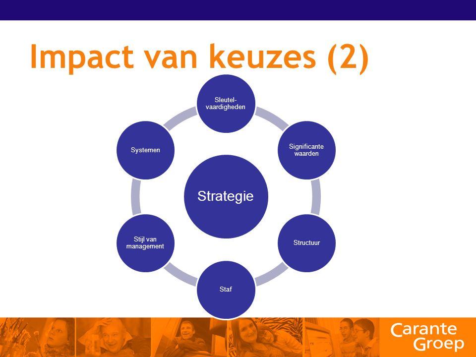 Impact van keuzes (2) Strategie Sleutel- vaardigheden Significante waarden StructuurStaf Stijl van management Systemen