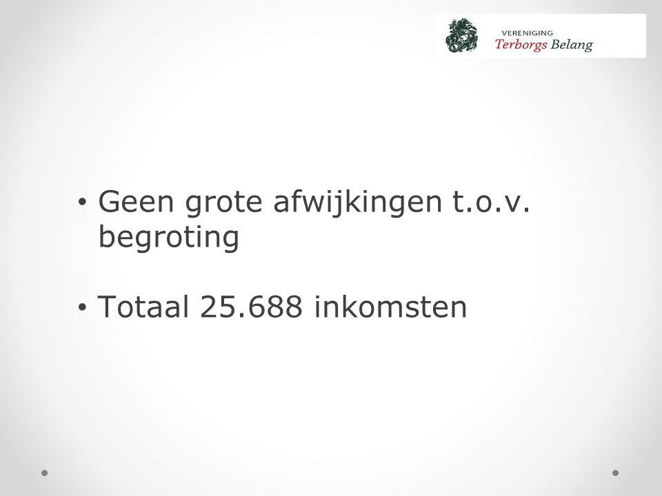 Geen grote afwijkingen t.o.v. begroting Totaal 25.688 inkomsten