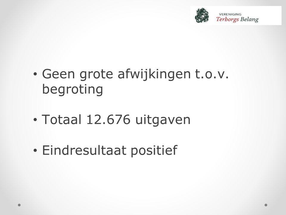 Geen grote afwijkingen t.o.v. begroting Totaal 12.676 uitgaven Eindresultaat positief