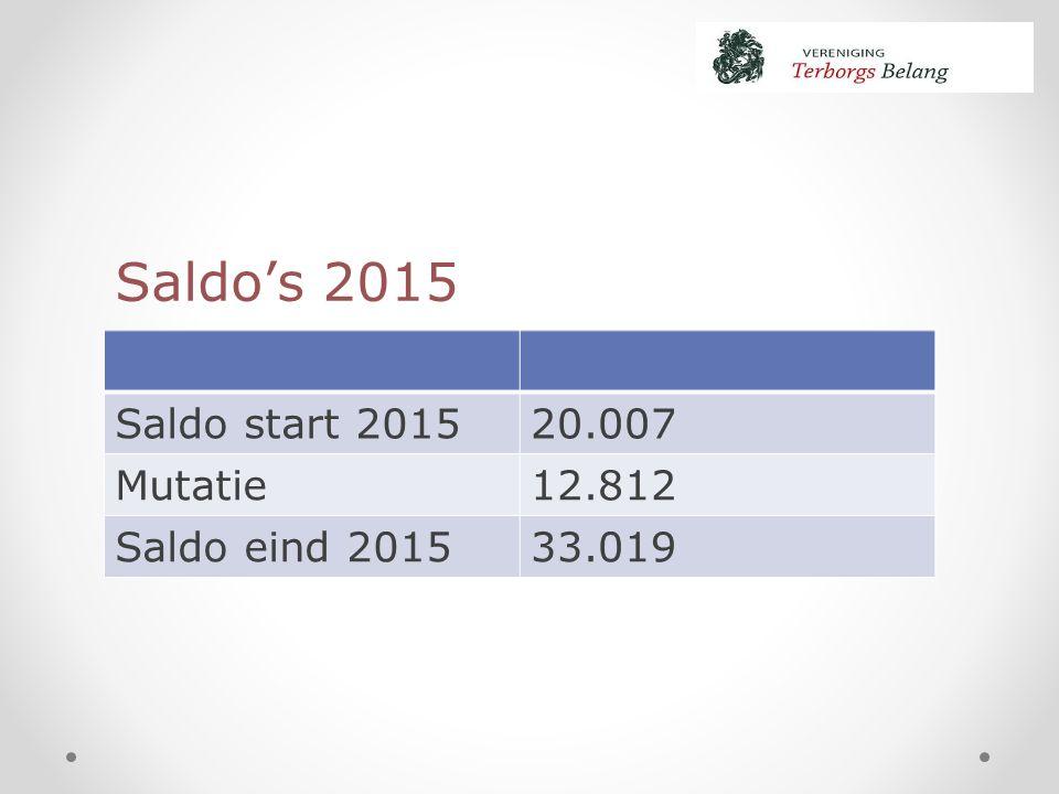 Saldo start 201520.007 Mutatie12.812 Saldo eind 201533.019 Saldo's 2015