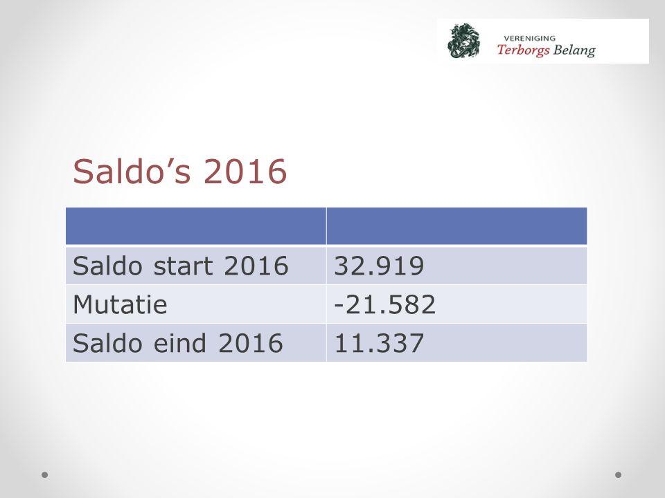 Saldo start 201632.919 Mutatie-21.582 Saldo eind 201611.337 Saldo's 2016