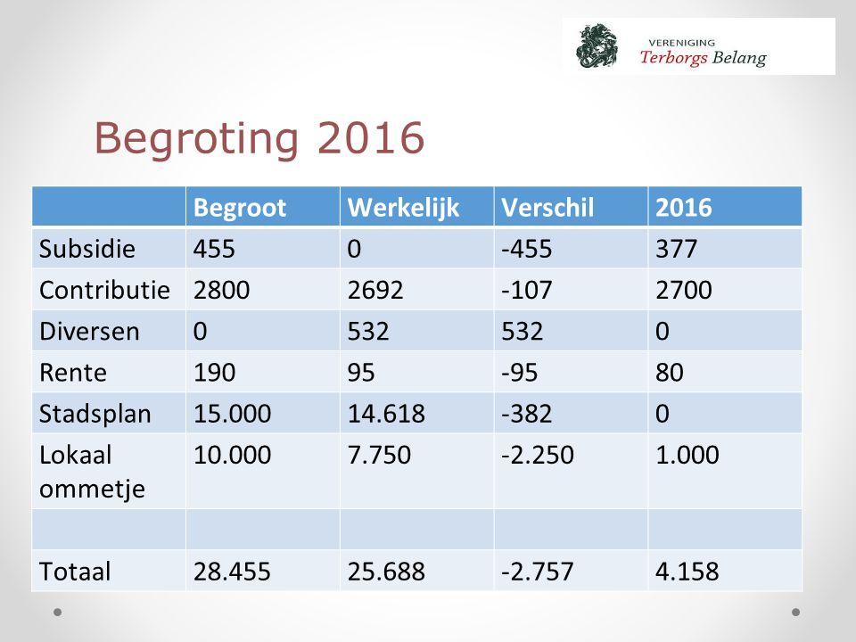 Begroting 2016 BegrootWerkelijkVerschil2016 Subsidie4550-455377 Contributie28002692-1072700 Diversen0532 0 Rente19095-9580 Stadsplan15.00014.618-3820