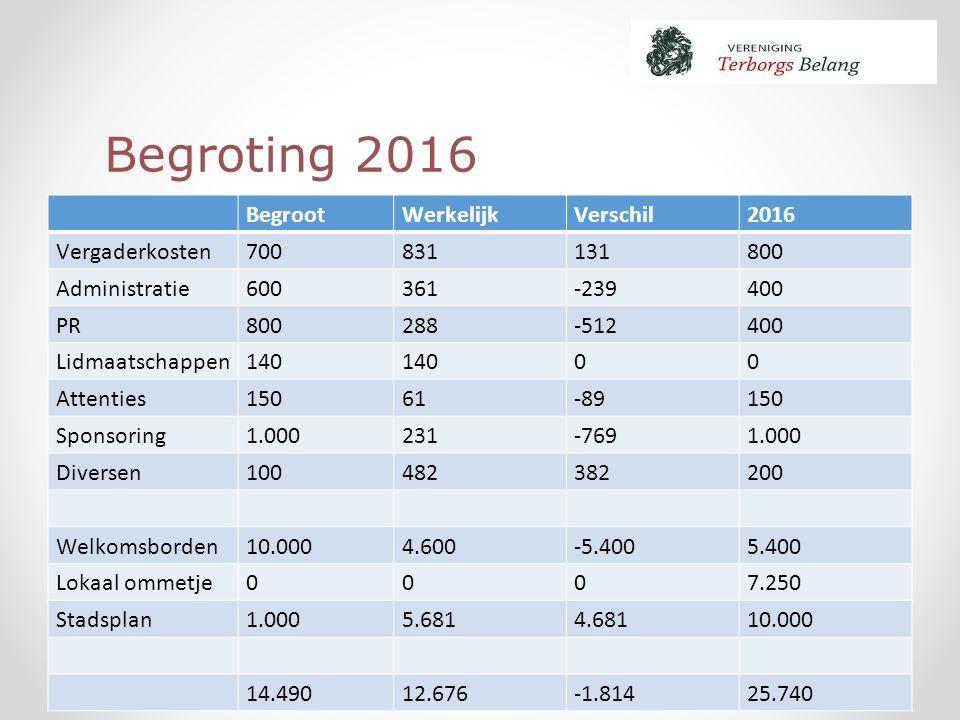 Begroting 2016 BegrootWerkelijkVerschil2016 Vergaderkosten700831131800 Administratie600361-239400 PR800288-512400 Lidmaatschappen140 00 Attenties15061