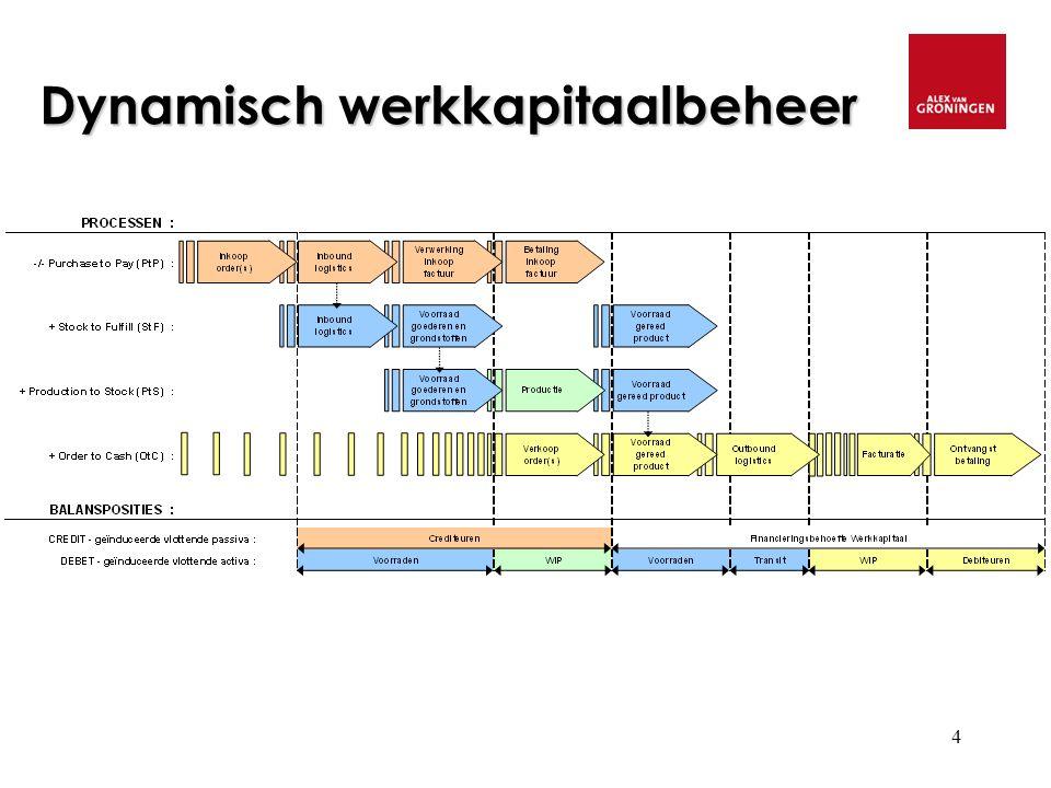 15 Werkkapitaal verhoudingen NWK/TA legt niet direct de link met de NWK drivers De ratio NWK/omzet wordt gebruikt als werkkapitaalratio NWK/TA gemiddelden (2008): - handel: 20% - industrie: 15% - transport: 2%