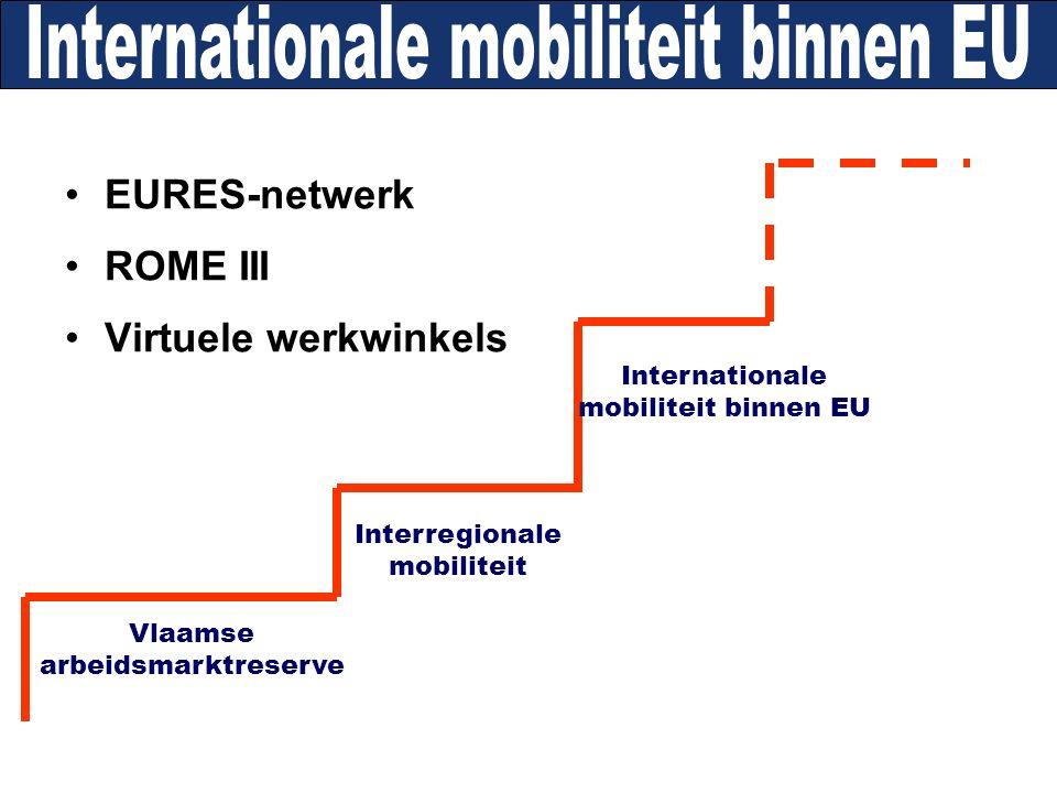 EURES-netwerk ROME III Virtuele werkwinkels Internationale mobiliteit binnen EU Interregionale mobiliteit Vlaamse arbeidsmarktreserve