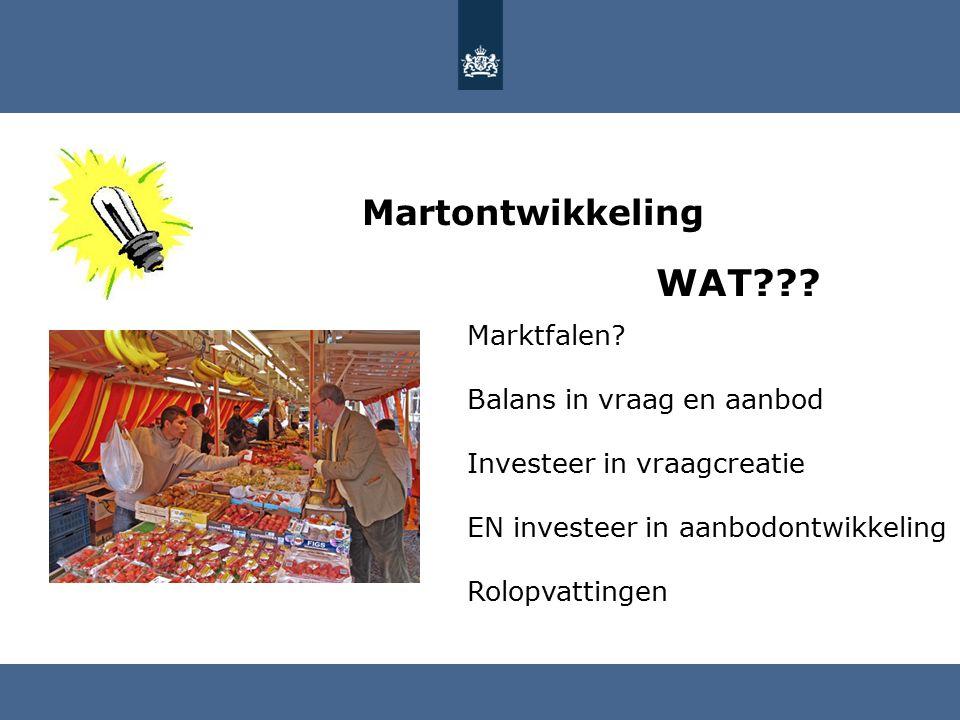 Martontwikkeling Marktfalen.