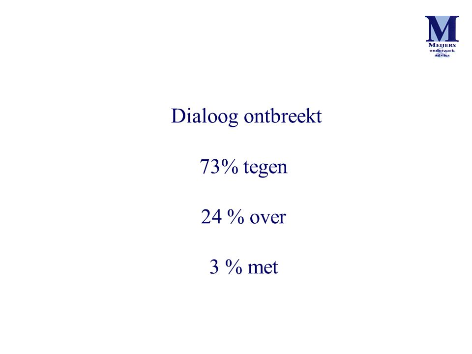 Dialoog ontbreekt 73% tegen 24 % over 3 % met