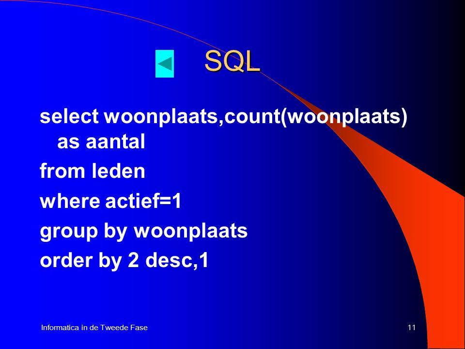 11Informatica in de Tweede Fase SQL select woonplaats,count(woonplaats) as aantal from leden where actief=1 group by woonplaats order by 2 desc,1