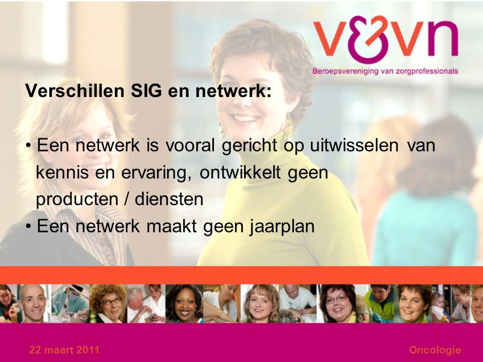 22 maart 2011Oncologie Verschillen SIG en netwerk: Een netwerk is vooral gericht op uitwisselen van kennis en ervaring, ontwikkelt geen producten / diensten Een netwerk maakt geen jaarplan