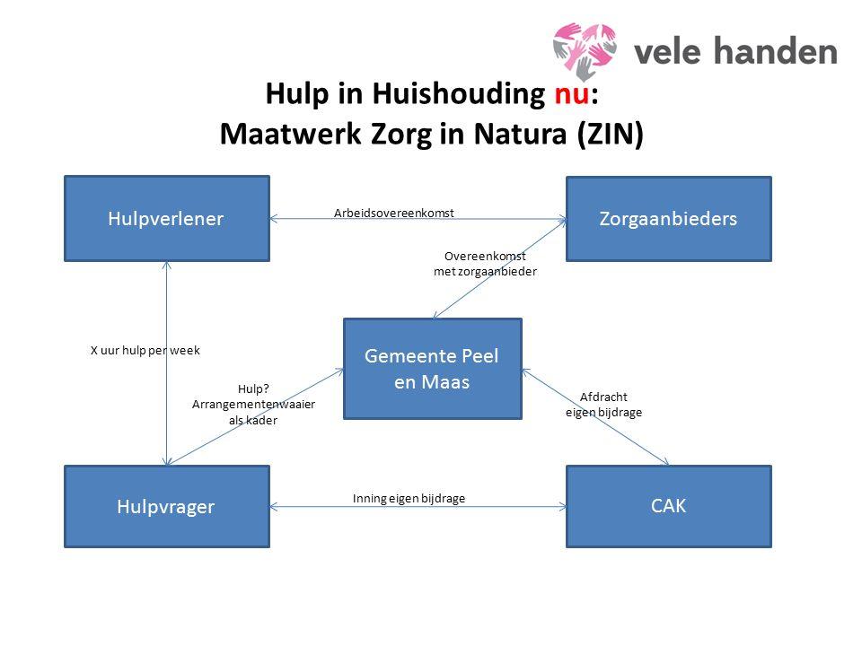 Hulp in Huishouding nu: Maatwerk Zorg in Natura (ZIN) Hulpvrager Zorgaanbieders Hulpverlener Gemeente Peel en Maas CAK Arbeidsovereenkomst Hulp? Arran
