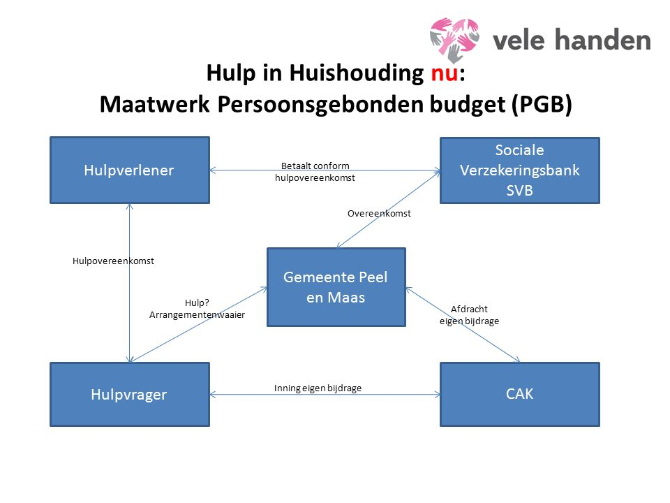 Hulp in Huishouding nu: Maatwerk Persoonsgebonden budget (PGB) Hulpvrager Sociale Verzekeringsbank SVB Hulpverlener Gemeente Peel en Maas CAK Betaalt conform hulpovereenkomst Hulp.