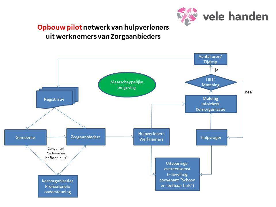 Hulpverleners Werknemers Hulpvrager Gemeente Melding Infoloket/ Kernorganisatie HIH.