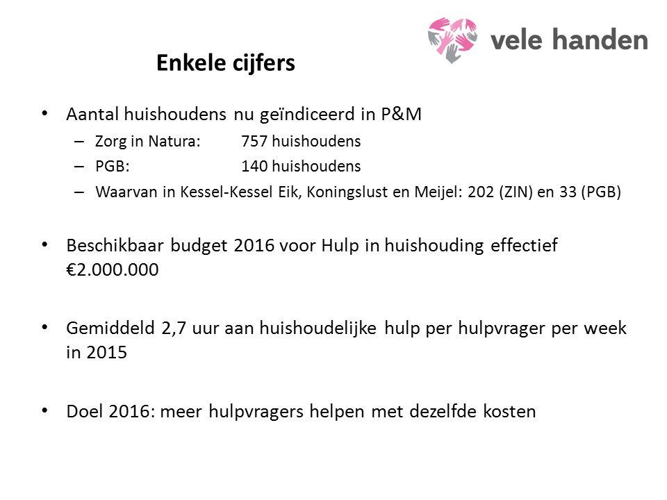 Enkele cijfers Aantal huishoudens nu geïndiceerd in P&M – Zorg in Natura:757 huishoudens – PGB:140 huishoudens – Waarvan in Kessel-Kessel Eik, Koningslust en Meijel: 202 (ZIN) en 33 (PGB) Beschikbaar budget 2016 voor Hulp in huishouding effectief €2.000.000 Gemiddeld 2,7 uur aan huishoudelijke hulp per hulpvrager per week in 2015 Doel 2016: meer hulpvragers helpen met dezelfde kosten