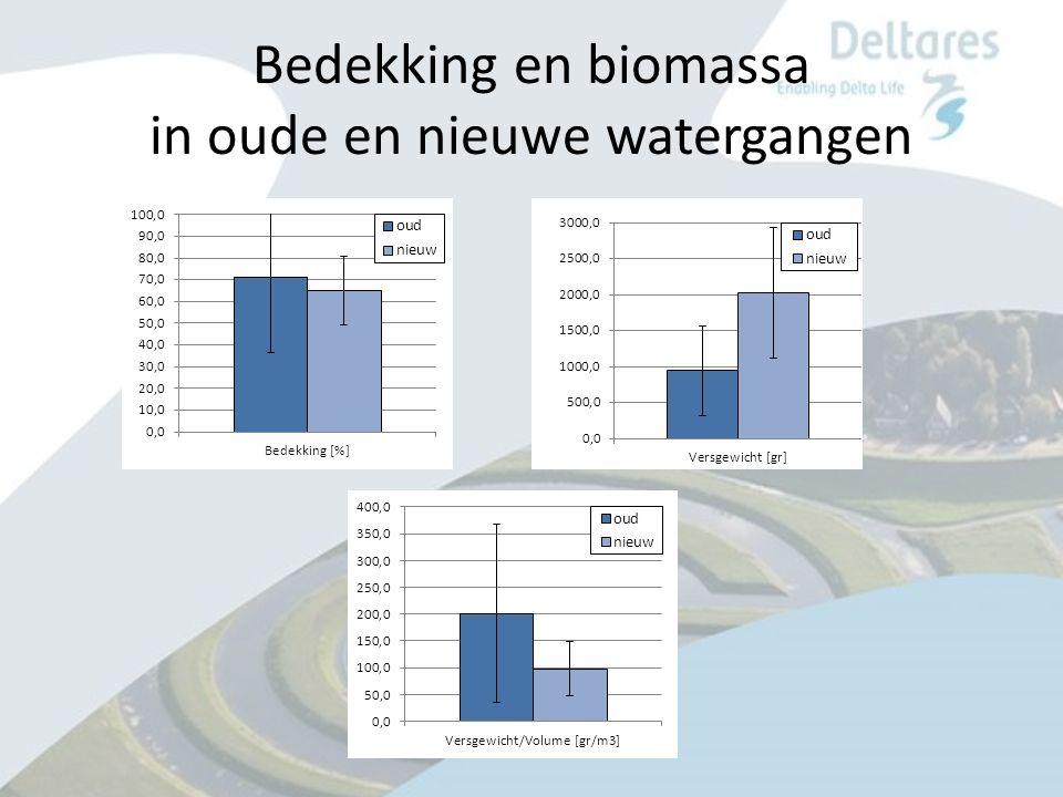 Bedekking en biomassa in oude en nieuwe watergangen