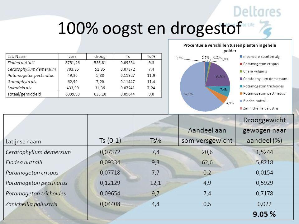 100% oogst en drogestof Latijnse naam Ts (0-1)Ts% Aandeel aan som versgewicht Drooggewicht gewogen naar aandeel (%) Ceratophyllum demersum0,073727,420,61,5244 Elodea nuttalli0,093349,362,65,8218 Potamogeton crispus0,077187,70,20,0154 Potamogeton pectinatus0,1212912,14,90,5929 Potamogeton trichoides0,096549,77,40,7178 Zanichellia pallustris0,044084,40,50,022 9.05 % Lat.