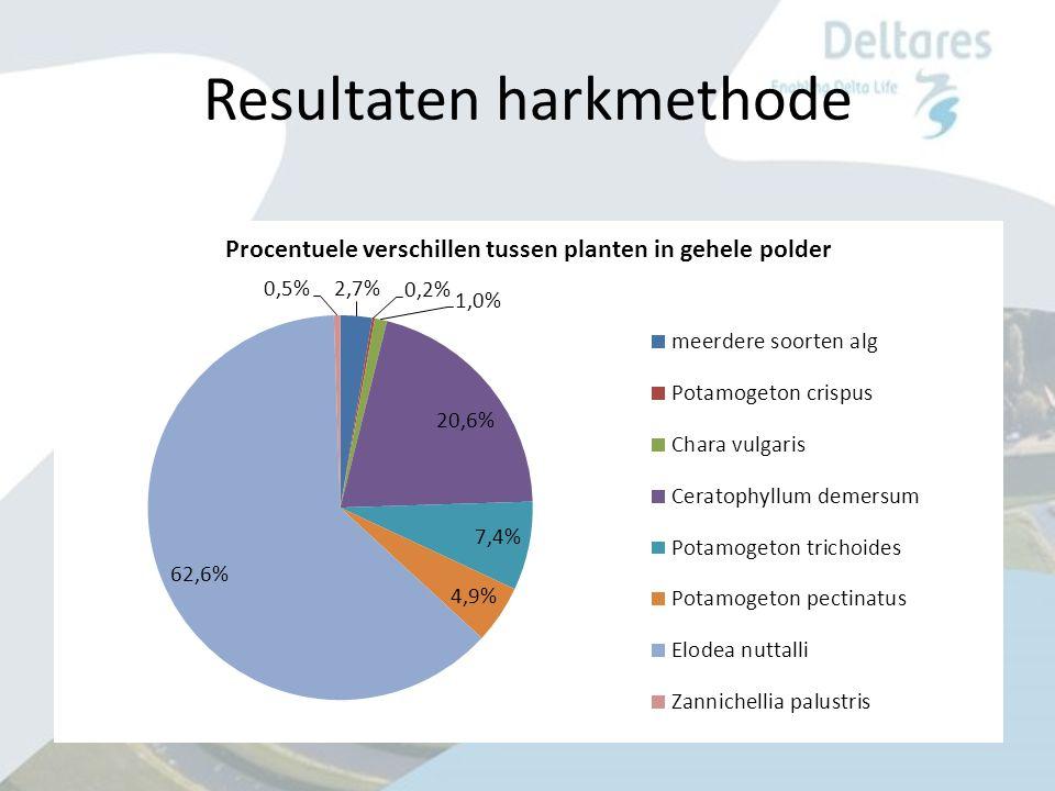 Resultaten harkmethode