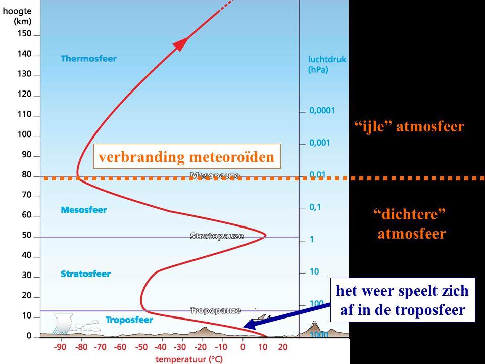 """""""ijle"""" atmosfeer """"dichtere"""" atmosfeer het weer speelt zich af in de troposfeer verbranding meteoroïden"""