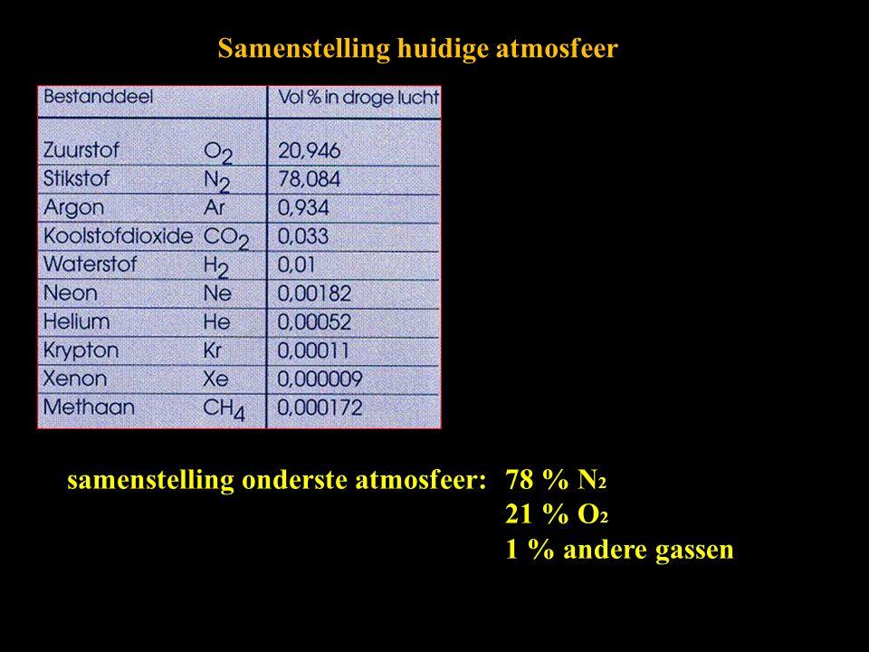 samenstelling onderste atmosfeer:78 % N 2 21 % O 2 1 % andere gassen Samenstelling huidige atmosfeer