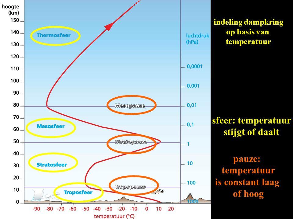indeling dampkring op basis van temperatuur sfeer: temperatuur stijgt of daalt pauze: temperatuur is constant laag of hoog