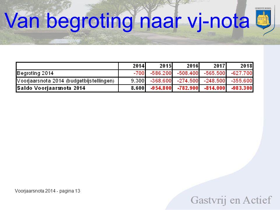 Voorjaarsnota 2014 - pagina 13 Van begroting naar vj-nota