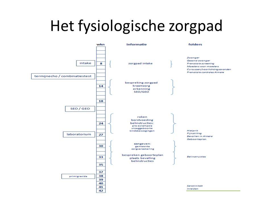 Het fysiologische zorgpad