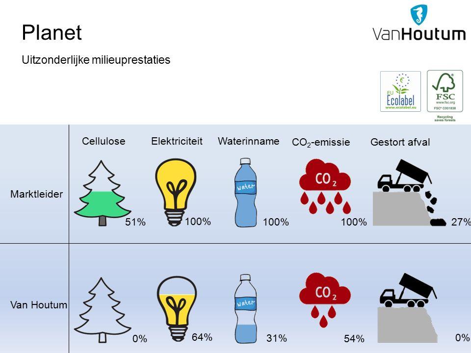 Planet Uitzonderlijke milieuprestaties Cellulose 51% 0% Elektriciteit 100% 64% Waterinname 100% 31% CO 2 -emissie 100% 54% Gestort afval 27% 0% Marktleider Van Houtum