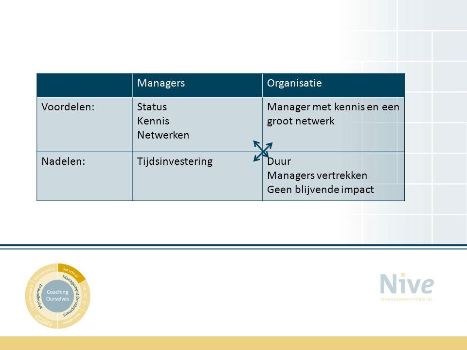 ManagersOrganisatie Voordelen:Status Kennis Netwerken Manager met kennis en een groot netwerk Nadelen:TijdsinvesteringDuur Managers vertrekken Geen blijvende impact