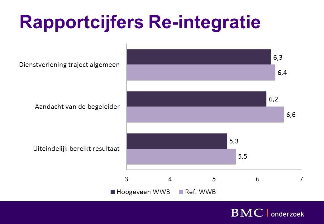 Rapportcijfers Re-integratie