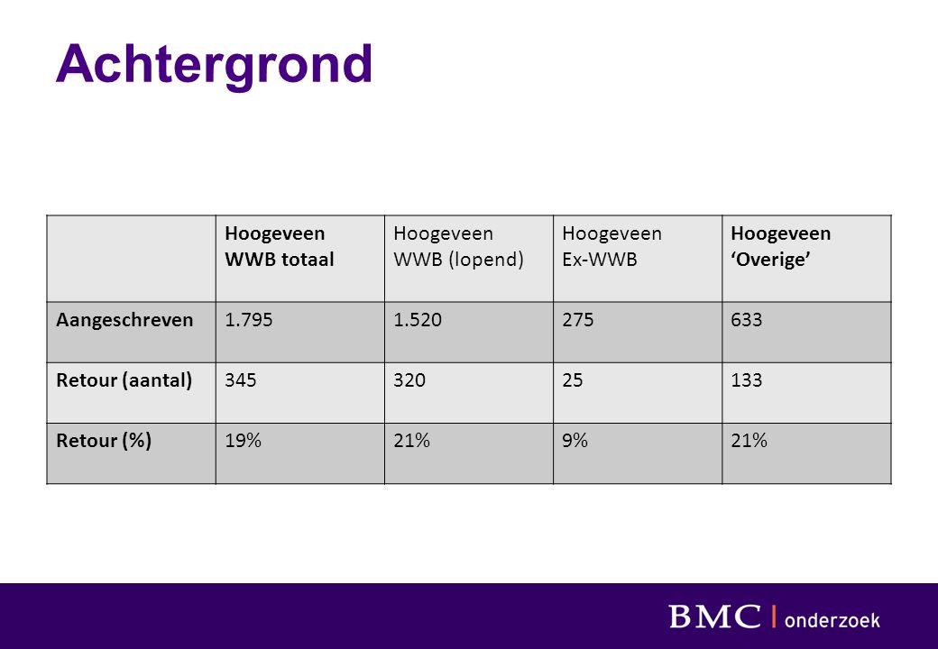 Achtergrond Hoogeveen WWB totaal Hoogeveen WWB (lopend) Hoogeveen Ex-WWB Hoogeveen 'Overige' Aangeschreven1.7951.520275633 Retour (aantal)34532025133 Retour (%)19%21%9%21%