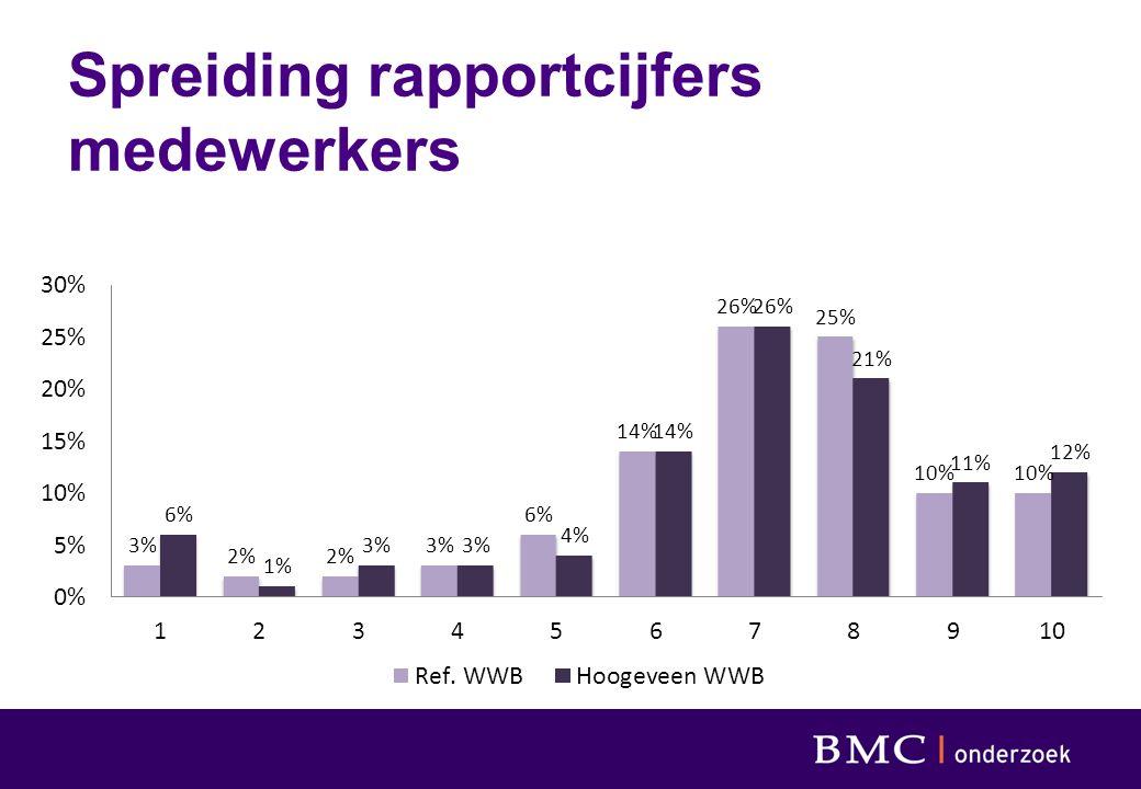 Spreiding rapportcijfers medewerkers