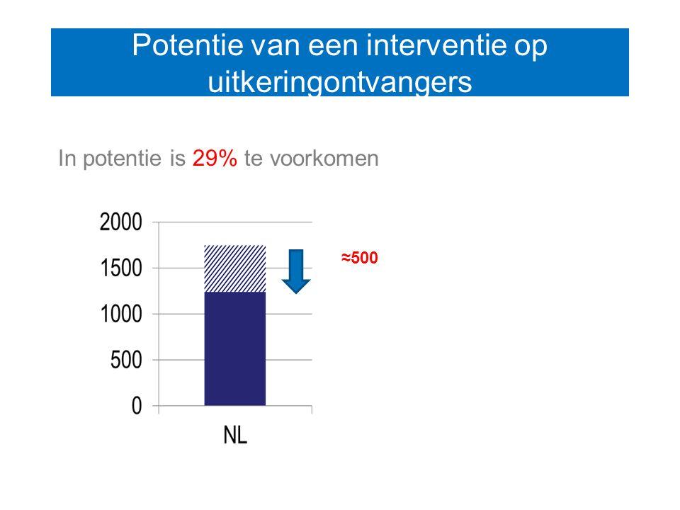 Potentie van een interventie op uitkeringontvangers In potentie is 29% te voorkomen ≈500