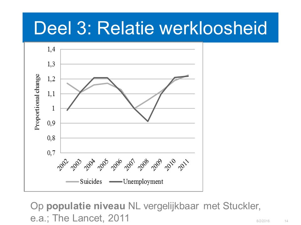 Deel 3: Relatie werkloosheid 6/2/201614 Op populatie niveau NL vergelijkbaar met Stuckler, e.a.; The Lancet, 2011