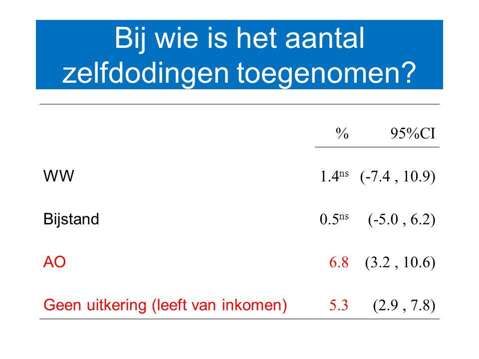 Bij wie is het aantal zelfdodingen toegenomen? %95%CI WW 1.4 ns (-7.4, 10.9) Bijstand 0.5 ns (-5.0, 6.2) AO 6.8(3.2, 10.6) Geen uitkering (leeft van i