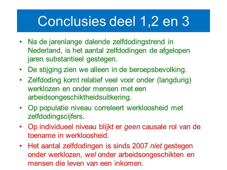 Conclusies deel 1,2 en 3 Na de jarenlange dalende zelfdodingstrend in Nederland, is het aantal zelfdodingen de afgelopen jaren substantieel gestegen.