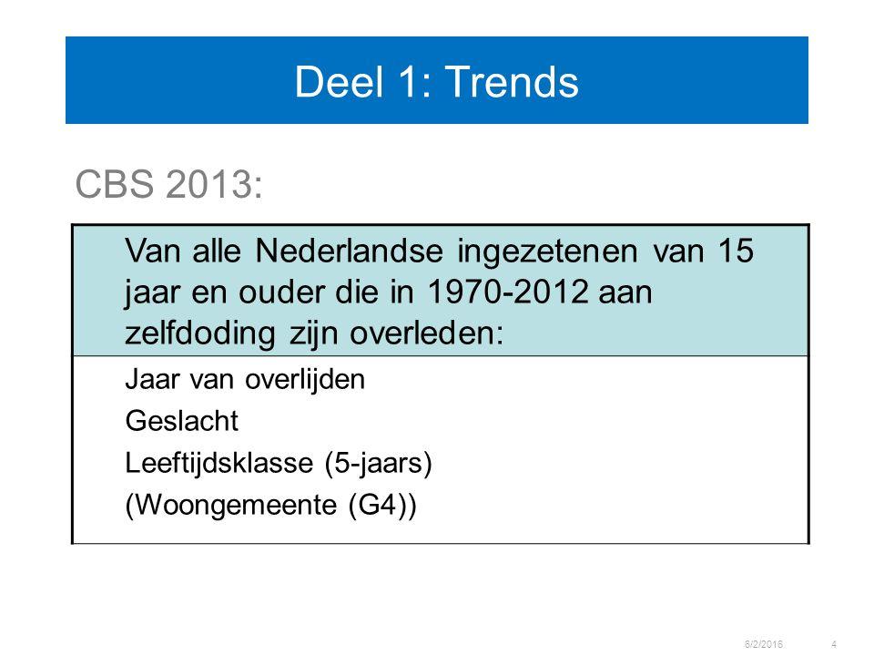 Deel 1: Trends CBS 2013: 6/2/20164 Van alle Nederlandse ingezetenen van 15 jaar en ouder die in 1970-2012 aan zelfdoding zijn overleden: Jaar van over