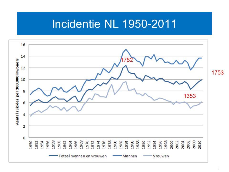 Incidentie NL 1950-2011 5 1782 1353 1753