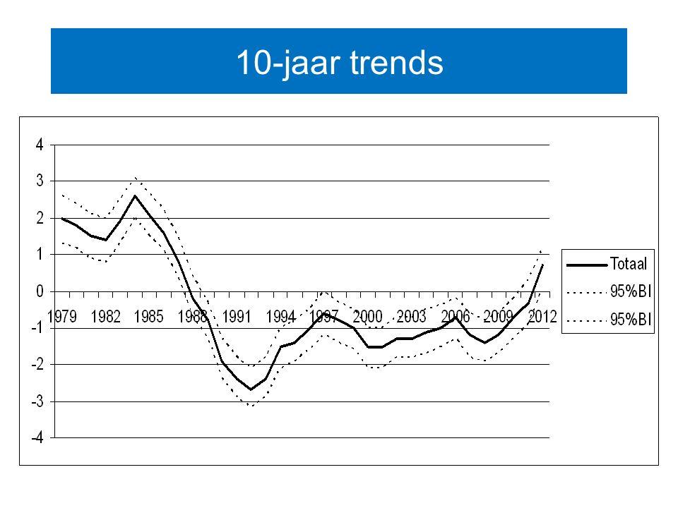 10-jaar trends