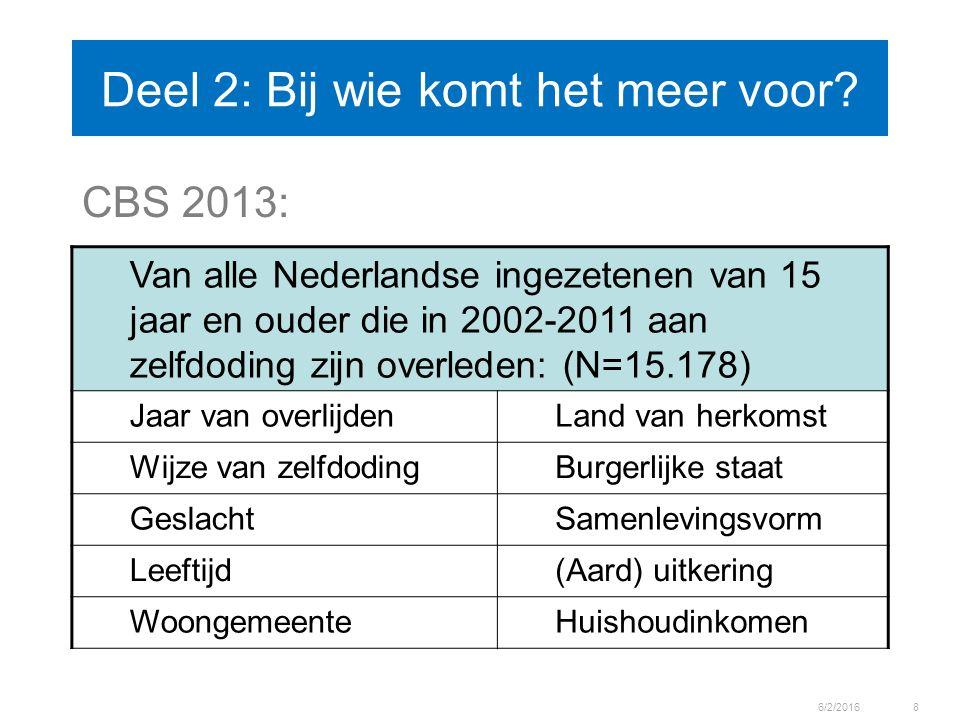 Deel 2: Bij wie komt het meer voor? CBS 2013: 6/2/20168 Van alle Nederlandse ingezetenen van 15 jaar en ouder die in 2002-2011 aan zelfdoding zijn ove
