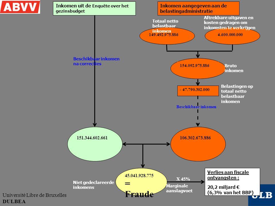 Université Libre de Bruxelles DULBEA 151.344.602.661 149.492.975.886 Beschikbaar inkomen na correcties Totaal netto belastbaar inkomen Aftrekbare uitg