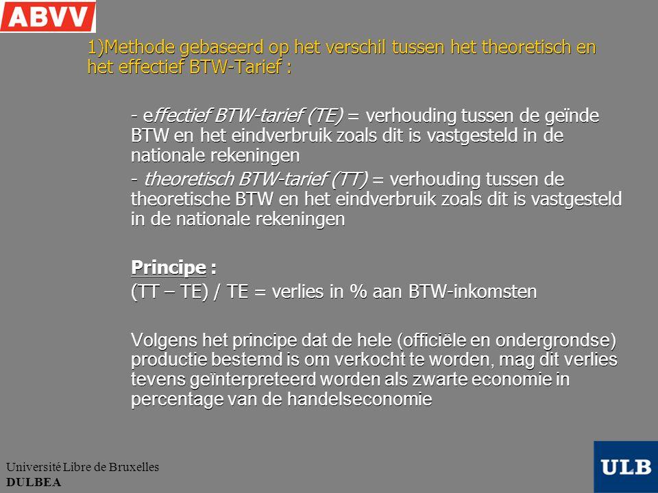 Université Libre de Bruxelles DULBEA 1)Methode gebaseerd op het verschil tussen het theoretisch en het effectief BTW-Tarief : - effectief BTW-tarief (TE) = verhouding tussen de geïnde BTW en het eindverbruik zoals dit is vastgesteld in de nationale rekeningen - theoretisch BTW-tarief (TT) = verhouding tussen de theoretische BTW en het eindverbruik zoals dit is vastgesteld in de nationale rekeningen Principe : (TT – TE) / TE = verlies in % aan BTW-inkomsten Volgens het principe dat de hele (officiële en ondergrondse) productie bestemd is om verkocht te worden, mag dit verlies tevens geïnterpreteerd worden als zwarte economie in percentage van de handelseconomie