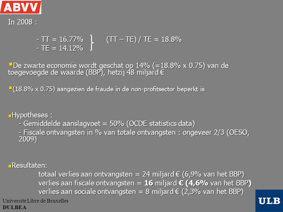 Université Libre de Bruxelles DULBEA In 2008 : - TT = 16.77% (TT – TE) / TE = 18.8% - TE = 14.12%  De zwarte economie wordt geschat op 14% (=18.8% x 0.75) van de toegevoegde de waarde (BBP), hetzij 48 miljard €  (18.8% x 0.75) aangezien de fraude in de non-profitsector beperkt is Hypotheses : Hypotheses : - Gemiddelde aanslagvoet = 50% (OCDE statistics data) - Fiscale ontvangsten in % van totale ontvangsten : ongeveer 2/3 (OESO, 2009) - Fiscale ontvangsten in % van totale ontvangsten : ongeveer 2/3 (OESO, 2009) Resultaten: Resultaten: totaal verlies aan ontvangsten = 24 miljard € (6,9% van het BBP) totaal verlies aan ontvangsten = 24 miljard € (6,9% van het BBP) verlies aan fiscale ontvangsten = 16 miljard € (4,6% van het BBP) verlies aan fiscale ontvangsten = 16 miljard € (4,6% van het BBP) verlies aan sociale ontvangsten = 8 miljard € (2,3% van het BBP) verlies aan sociale ontvangsten = 8 miljard € (2,3% van het BBP)