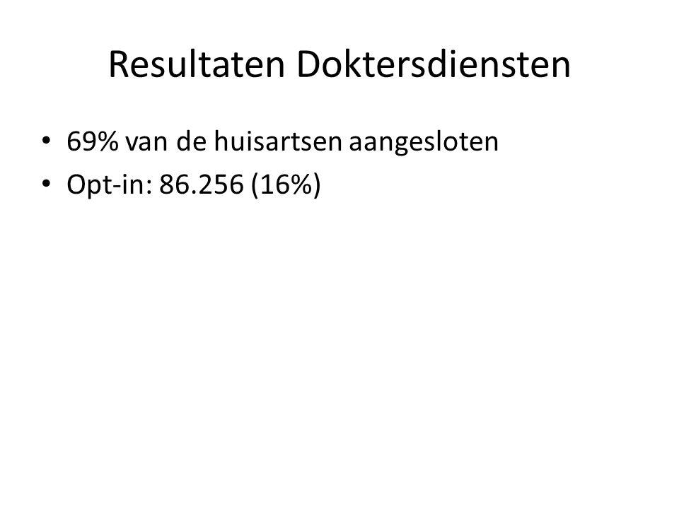 Resultaten Doktersdiensten 69% van de huisartsen aangesloten Opt-in: 86.256 (16%)