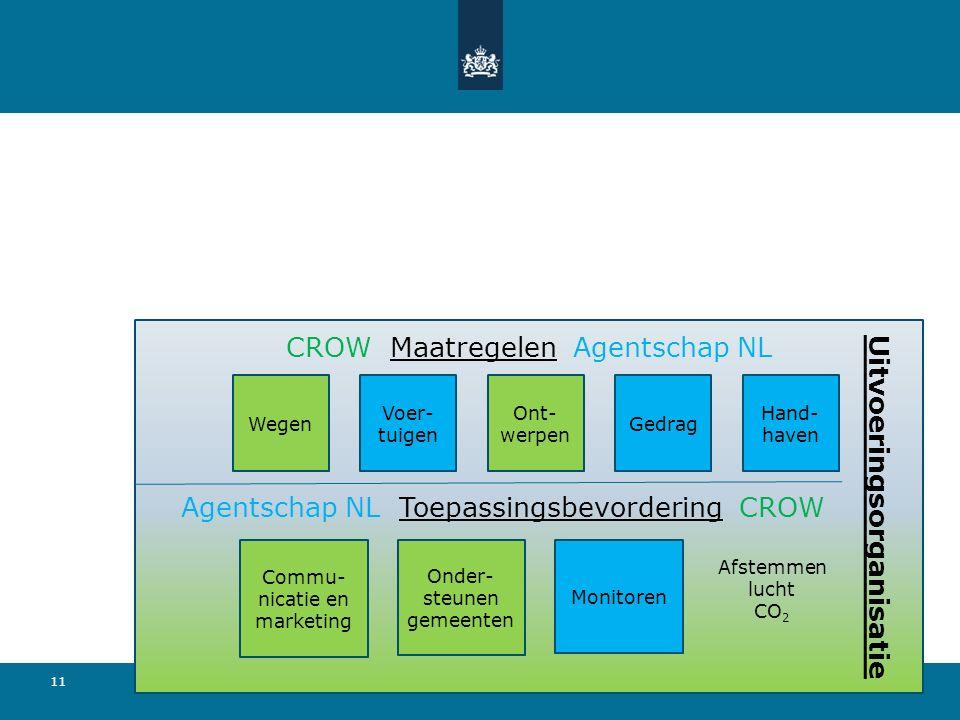 11 2-6-2016 CROW Maatregelen Agentschap NL Wegen Voer- tuigen Ont- werpen Gedrag Hand- haven Uitvoeringsorganisatie Onder- steunen gemeenten Commu- ni