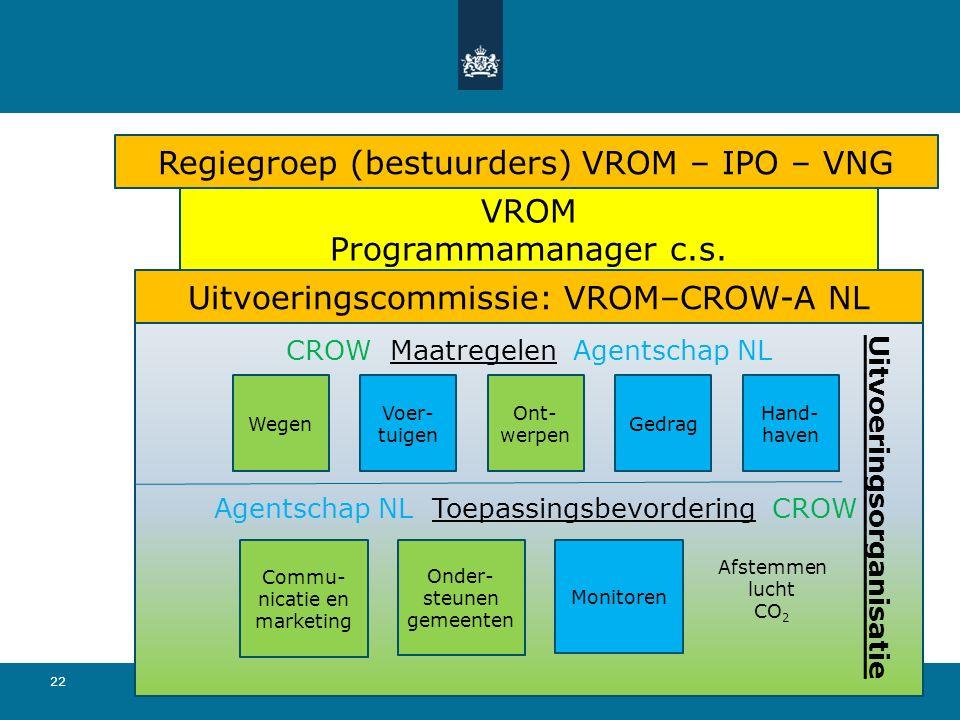 22 2-6-2016 CROW Maatregelen Agentschap NL Uitvoeringscommissie: VROM–CROW-A NL Regiegroep (bestuurders) VROM – IPO – VNG VROM Programmamanager c.s. W