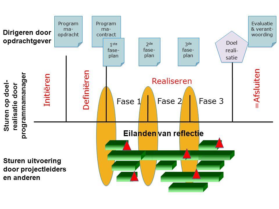 Eilanden van reflectie Initiëren Definiëren Realiseren =Afsluiten Fase 1 Fase 2 Fase 3 Program ma- opdracht Program ma- contract 1 ste fase- plan 2 de
