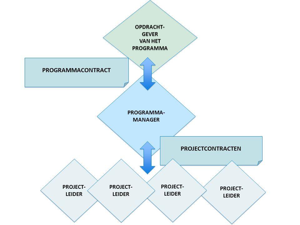 OPDRACHT- GEVER VAN HET PROGRAMMA OPDRACHT- GEVER VAN HET PROGRAMMA PROGRAMMA- MANAGER PROJECT- LEIDER PROJECTCONTRACTEN PROGRAMMACONTRACT PROJECT- LE