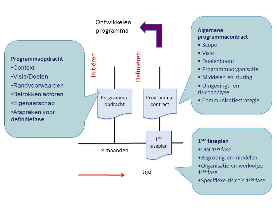 Initiëren Definiëren x maanden tijd Programma- opdracht Programma- opdracht Programma- contract Programma- contract 1 ste faseplan 1 ste faseplan Ontw